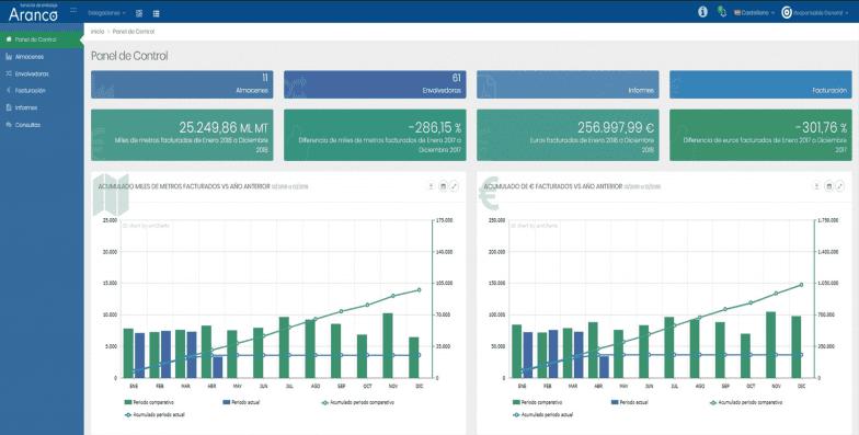 Nuevo proyecto de Software a medida: Web Cliente Aranco